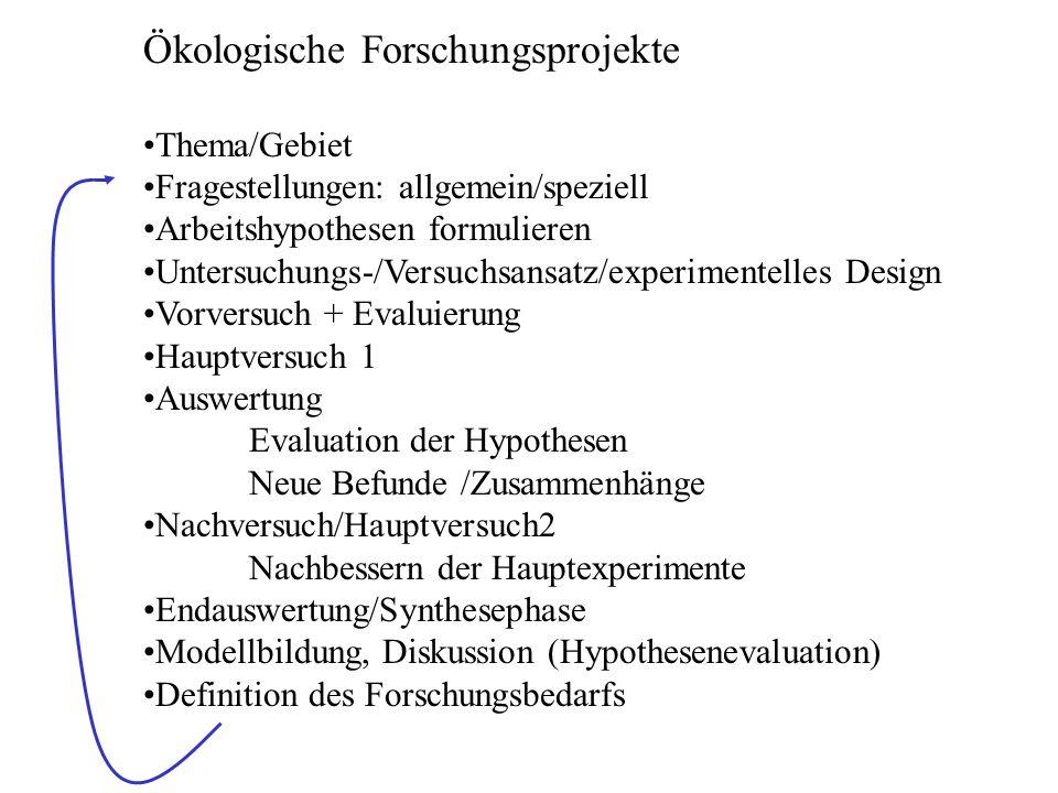 Ökologische Forschungsprojekte Thema/Gebiet Fragestellungen: allgemein/speziell Arbeitshypothesen formulieren Untersuchungs-/Versuchsansatz/experiment