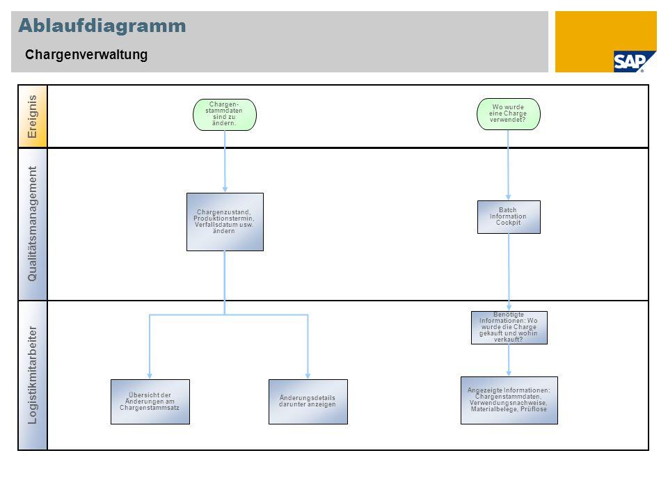 Ablaufdiagramm Chargenverwaltung Logistikmitarbeiter Ereignis Chargenzustand, Produktionstermin, Verfallsdatum usw. ändern Chargen- stammdaten sind zu