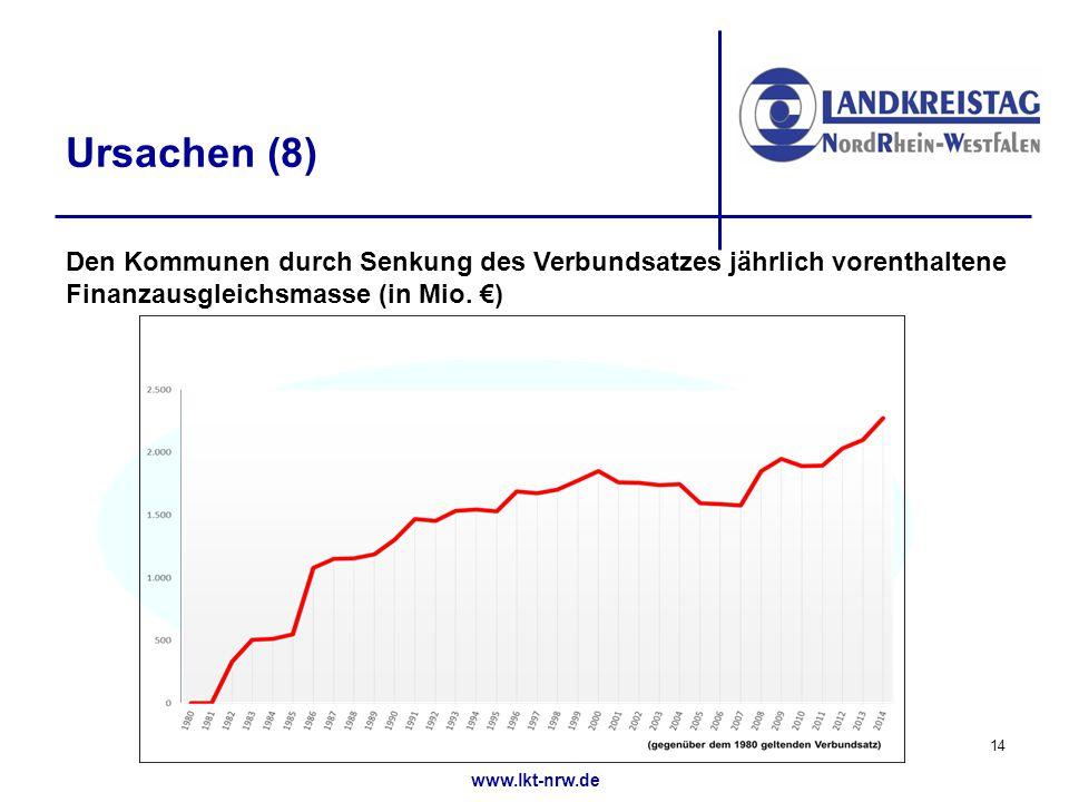 www.lkt-nrw.de Ursachen (8) Den Kommunen durch Senkung des Verbundsatzes jährlich vorenthaltene Finanzausgleichsmasse (in Mio.