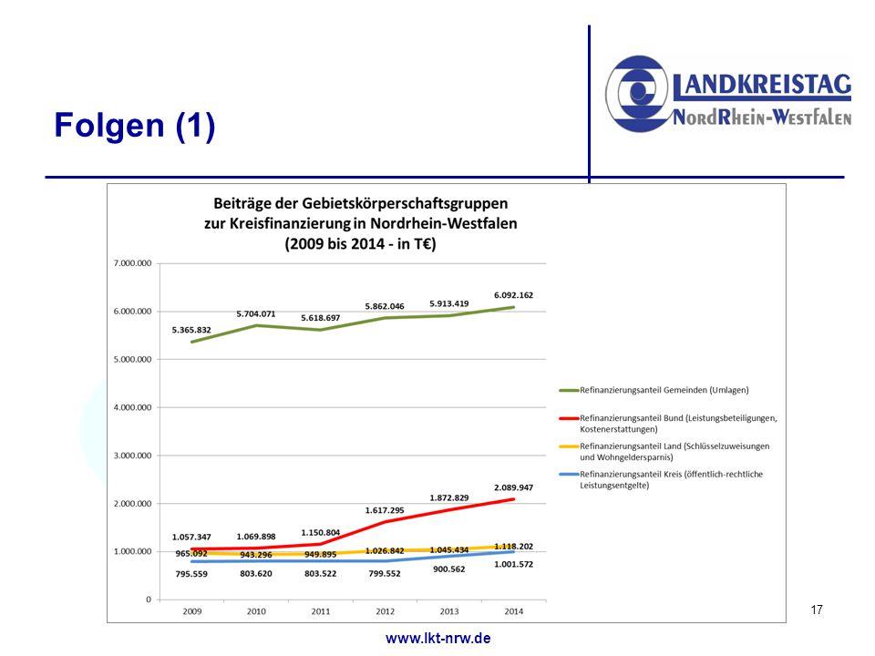 www.lkt-nrw.de Folgen (1) 17