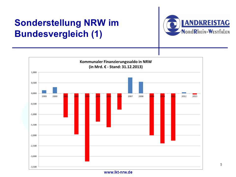 www.lkt-nrw.de Sonderstellung NRW im Bundesvergleich (2) 6