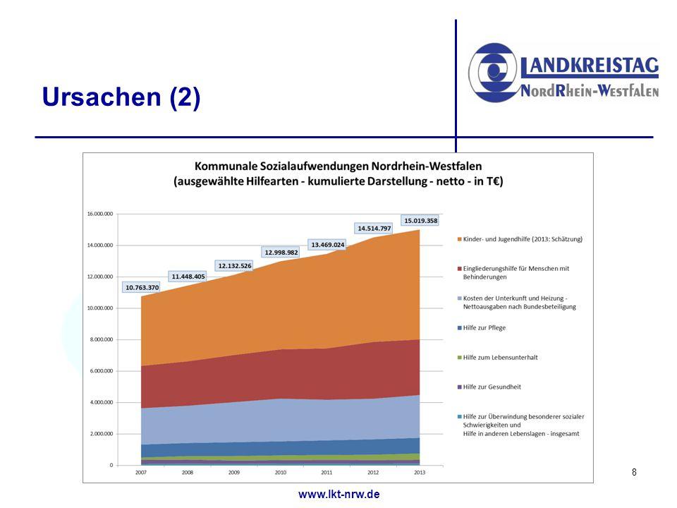 www.lkt-nrw.de Fazit: Gründe Für kommunale Verschuldung in NRW allgemein: Absenkung des Verbundsatzes seit 1982 bei immer mehr Aufgaben und Umgehungen der Anwendung des Konnexitätsprinzips (seit 2004 in der Landesverfassung) bzw.
