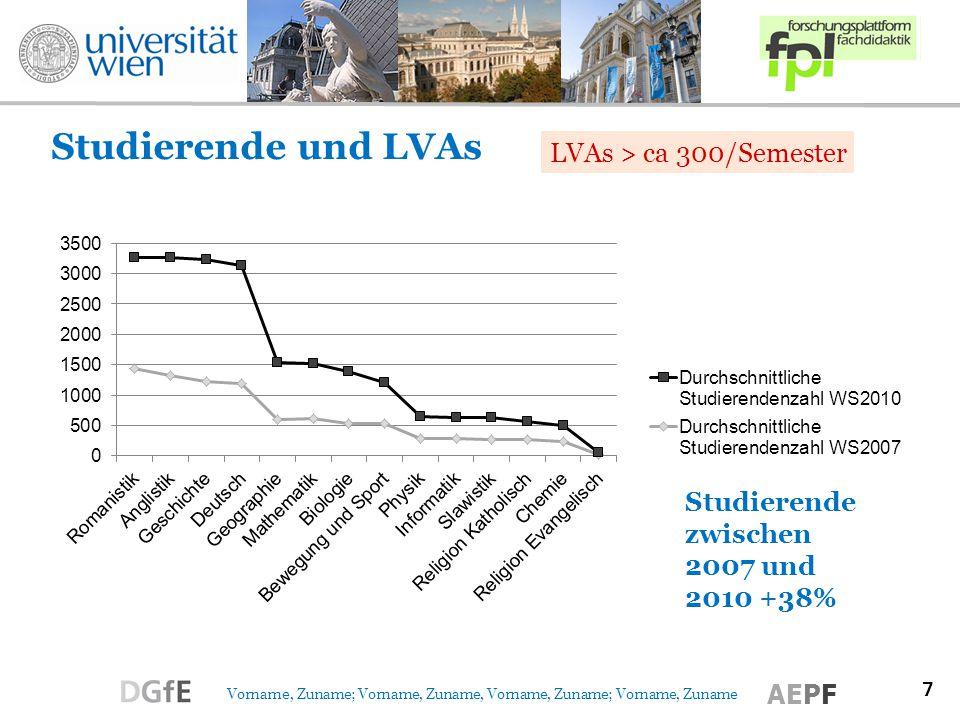 7 Vorname, Zuname; Vorname, Zuname, Vorname, Zuname; Vorname, Zuname AEPF Studierende und LVAs LVAs > ca 300/Semester
