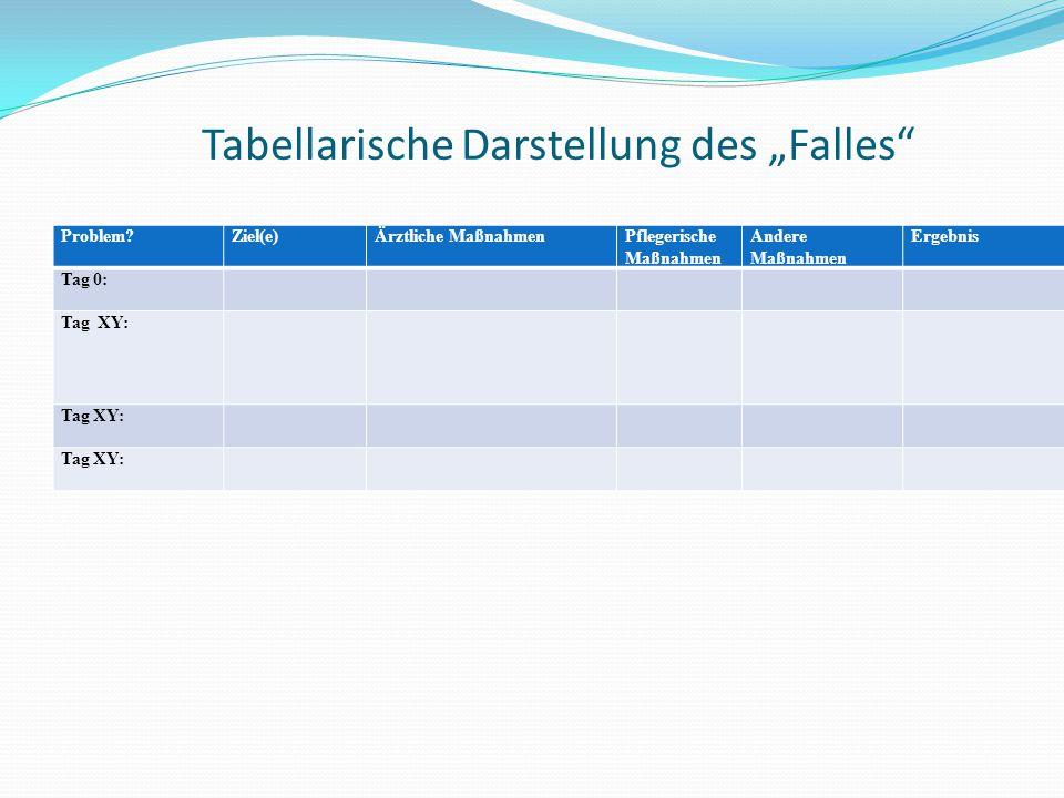 """Tabellarische Darstellung des """"Falles Problem Ziel(e)Ärztliche MaßnahmenPflegerische Maßnahmen Andere Maßnahmen Ergebnis Tag 0: Tag XY:"""