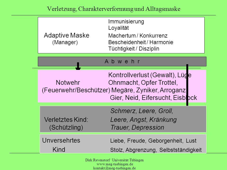 Dirk Revenstorf Universität Tübingen www.meg-tuebingen.de kontakt@meg-tuebingen.de Keine Bedürfnisse Augen zu, Brustkorb zusammendrücken, Hände oder Füßen nach hinten festhalten Miss-/Vertrauen in der Schwebe sitzen Grandios seinBrustaufblasen, auf den Stuhl Harmonisierenan der Wand einengen, Kopfneigung verstärken Schwach sein auf den Boden Hocken, Stärke vortäuschenohne Stuhl sitzen, auf Zehenspitzen von vorn schubsen Loyalität, Selbstüberlastung niederdrücken, von hinten anschubsen Leistenim Dialog auf der Stelle laufen Selbstbegrenzung Abnehmen (Abwehr)der körperlichen Blockade