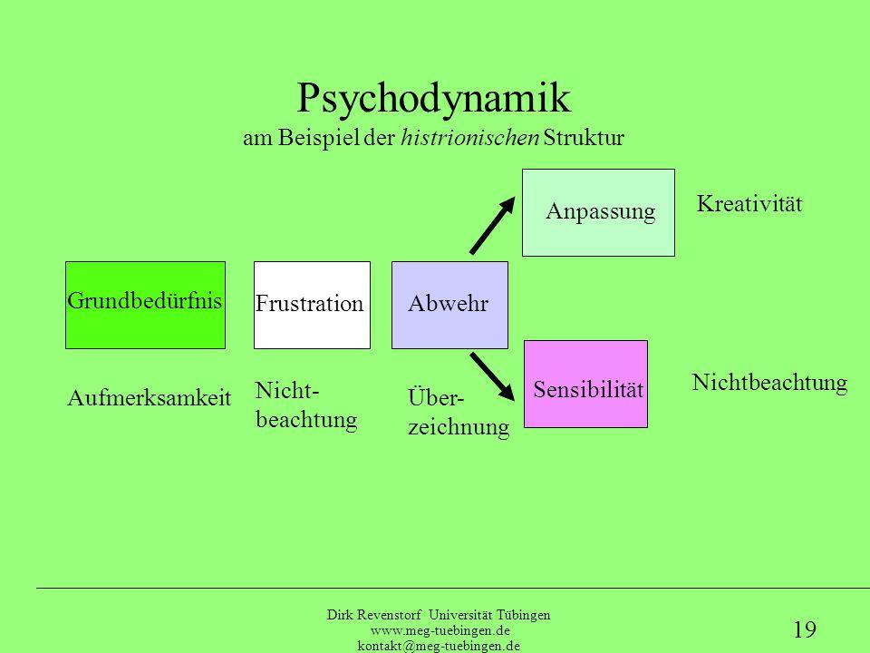 Dirk Revenstorf Universität Tübingen www.meg-tuebingen.de kontakt@meg-tuebingen.de 18 Grundbedürfnis Anpassung AufmerksamkeitRigidität Disziplin Psych