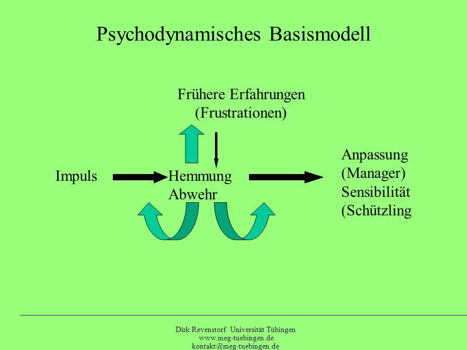 Dirk Revenstorf Universität Tübingen www.meg-tuebingen.de kontakt@meg-tuebingen.de 19 Grundbedürfnis Anpassung AufmerksamkeitÜber- zeichnung Kreativität Psychodynamik am Beispiel der histrionischen Struktur FrustrationAbwehr Nicht- beachtung Sensibilität Nichtbeachtung