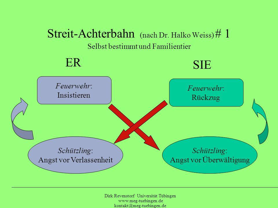 Dirk Revenstorf Universität Tübingen www.meg-tuebingen.de kontakt@meg-tuebingen.de Kindl. Bedürfnis Sensibilität Alltags-Bewältigung Kampf / Flucht Te