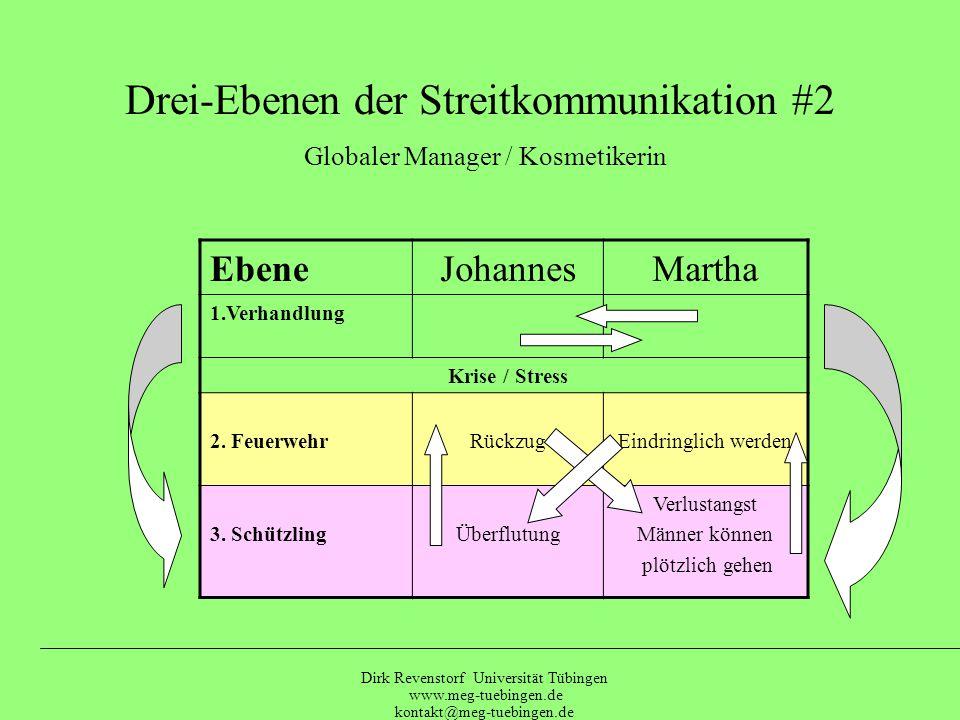 Dirk Revenstorf Universität Tübingen www.meg-tuebingen.de kontakt@meg-tuebingen.de Streit-Achterbahn (nach Dr. Halko Weiss) # 1 Selbst bestimmt und Fa