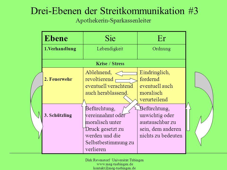 Dirk Revenstorf Universität Tübingen www.meg-tuebingen.de kontakt@meg-tuebingen.de Drei-Ebenen der Streitkommunikation #2 Globaler Manager / Kosmetikerin EbeneJohannesMartha 1.Verhandlung Krise / Stress 2.