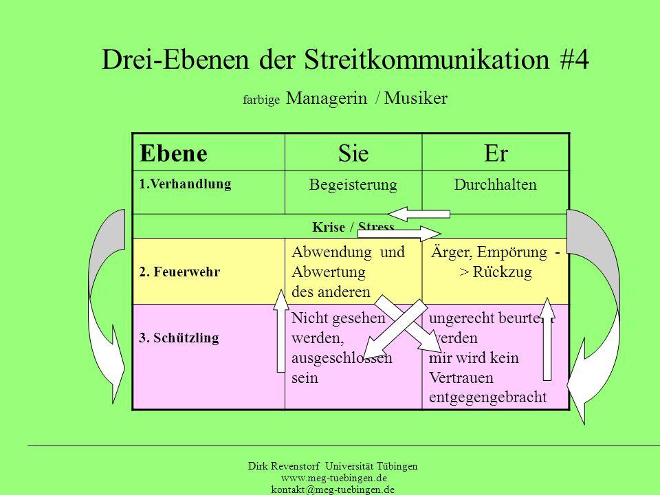 Dirk Revenstorf Universität Tübingen www.meg-tuebingen.de kontakt@meg-tuebingen.de Drei-Ebenen der Streitkommunikation #3 Apothekerin-Sparkassenleiter EbeneSieEr 1.VerhandlungLebendigkeitOrdnung Krise / Stress 2.