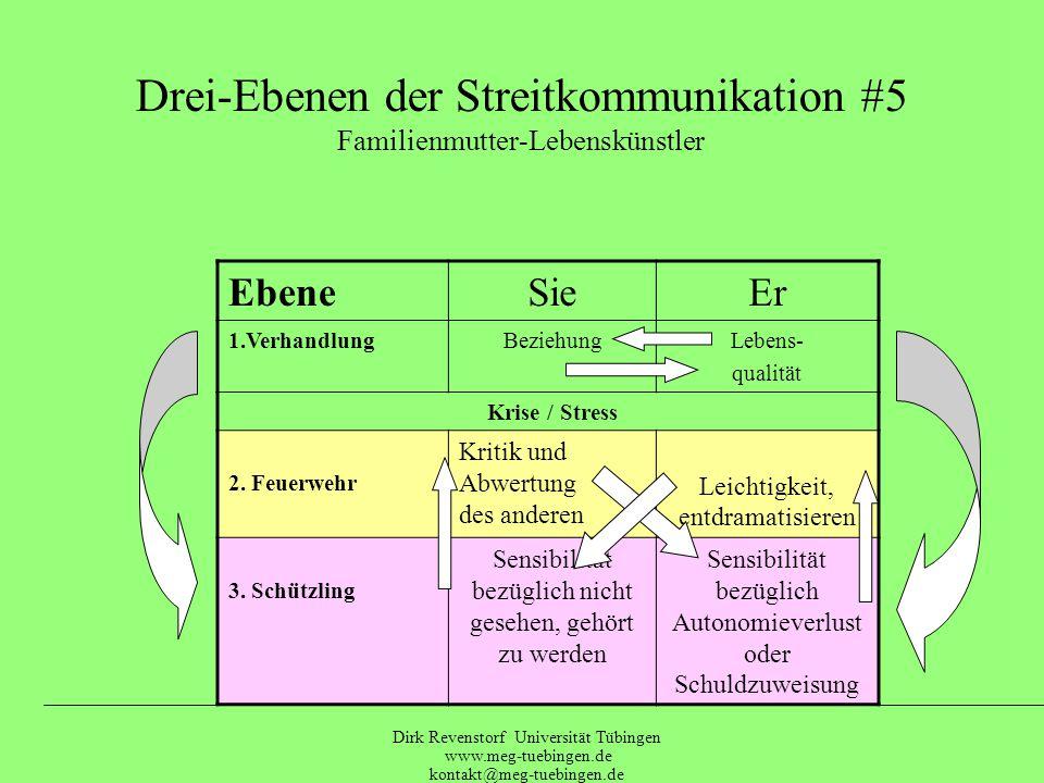 Dirk Revenstorf Universität Tübingen www.meg-tuebingen.de kontakt@meg-tuebingen.de Drei-Ebenen der Streitkommunikation #4 farbige Managerin / Musiker EbeneSieEr 1.Verhandlung BegeisterungDurchhalten Krise / Stress 2.