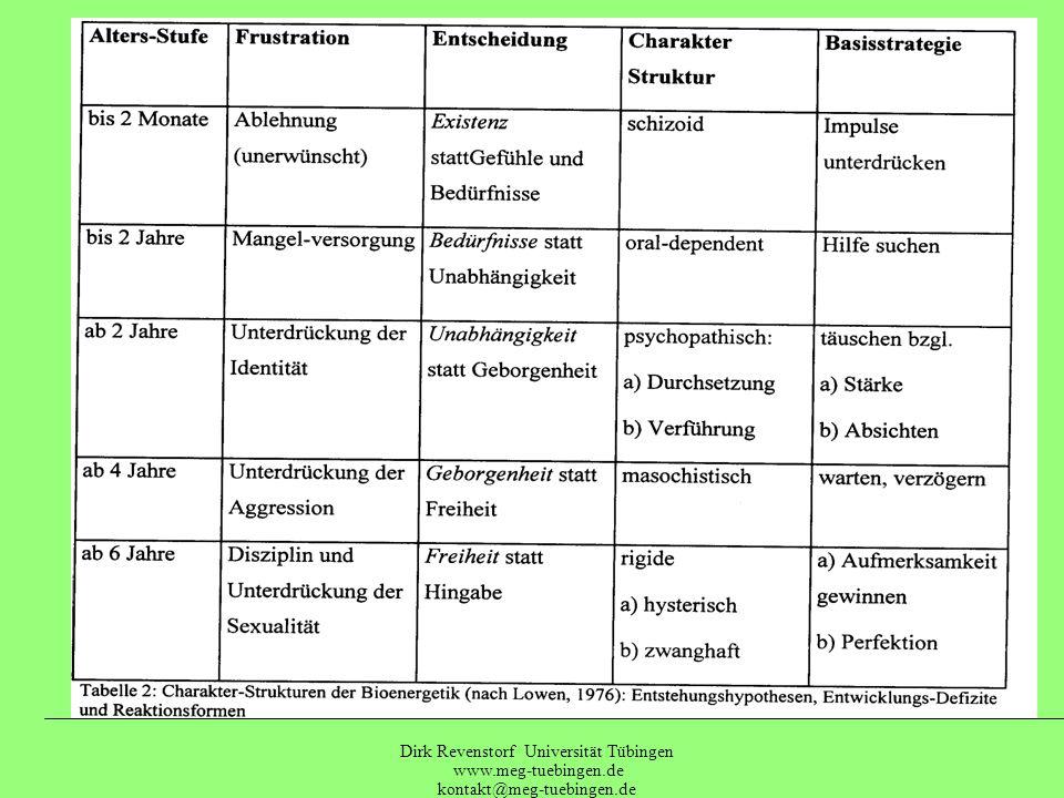 Dirk Revenstorf Universität Tübingen www.meg-tuebingen.de kontakt@meg-tuebingen.de Rigide / hysterische Kontrolle Masochistischer WiderstandPsychopath