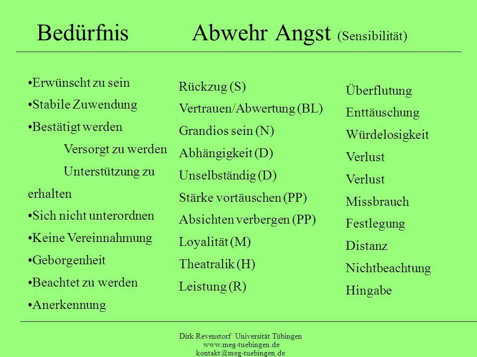Dirk Revenstorf Universität Tübingen www.meg-tuebingen.de kontakt@meg-tuebingen.de Erwünscht zu seinKeine Bedürfnisse Stabile Zuwendung zu erhalten Ve