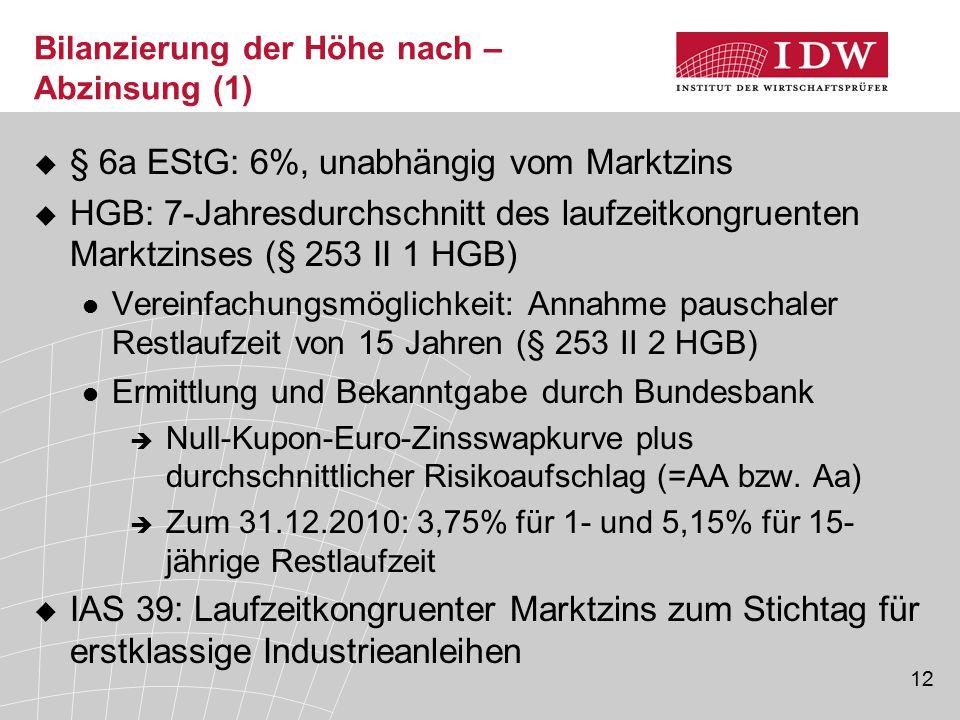 12 Bilanzierung der Höhe nach – Abzinsung (1)  § 6a EStG: 6%, unabhängig vom Marktzins  HGB: 7-Jahresdurchschnitt des laufzeitkongruenten Marktzinse
