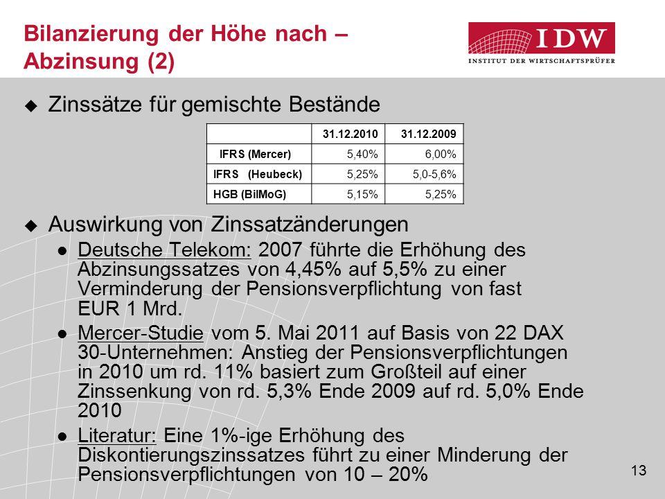 13 Bilanzierung der Höhe nach – Abzinsung (2)  Zinssätze für gemischte Bestände  Auswirkung von Zinssatzänderungen Deutsche Telekom: 2007 führte die