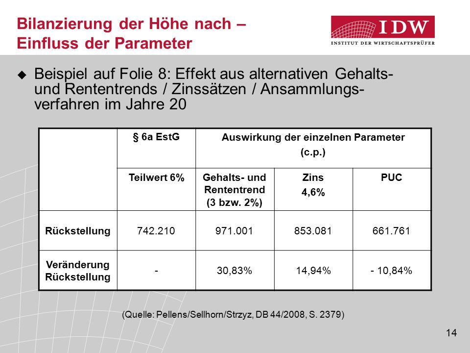 14 Bilanzierung der Höhe nach – Einfluss der Parameter  Beispiel auf Folie 8: Effekt aus alternativen Gehalts- und Rententrends / Zinssätzen / Ansamm