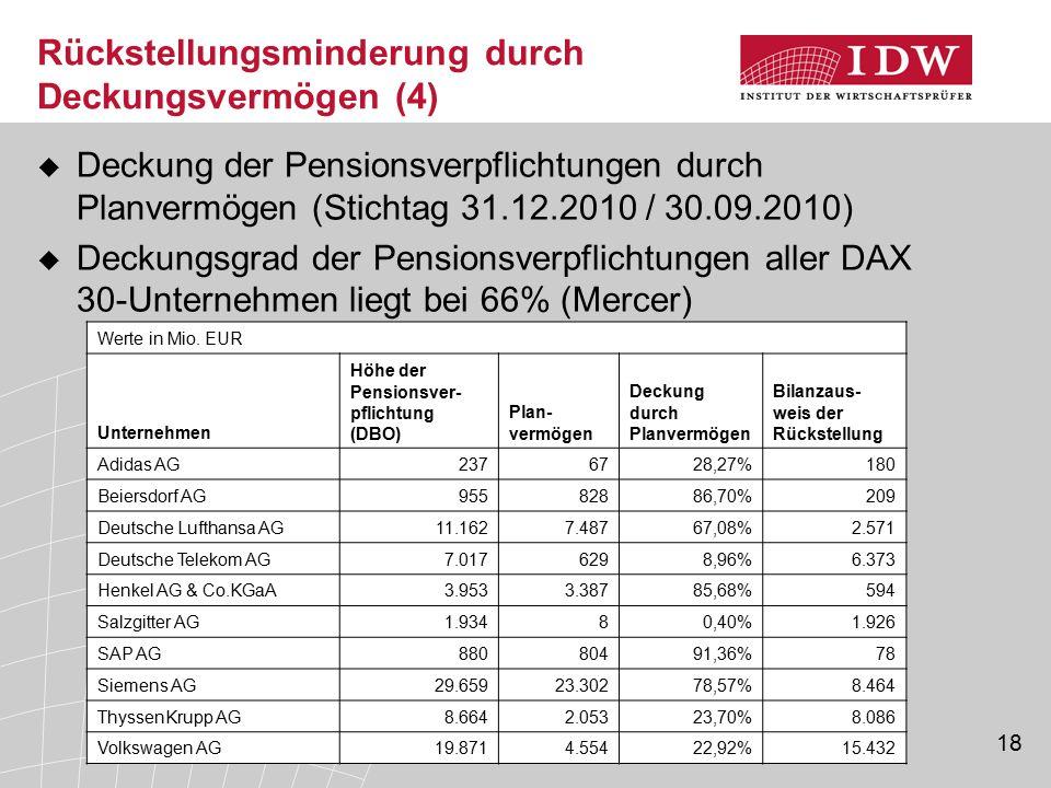 18 Rückstellungsminderung durch Deckungsvermögen (4)  Deckung der Pensionsverpflichtungen durch Planvermögen (Stichtag 31.12.2010 / 30.09.2010)  Dec