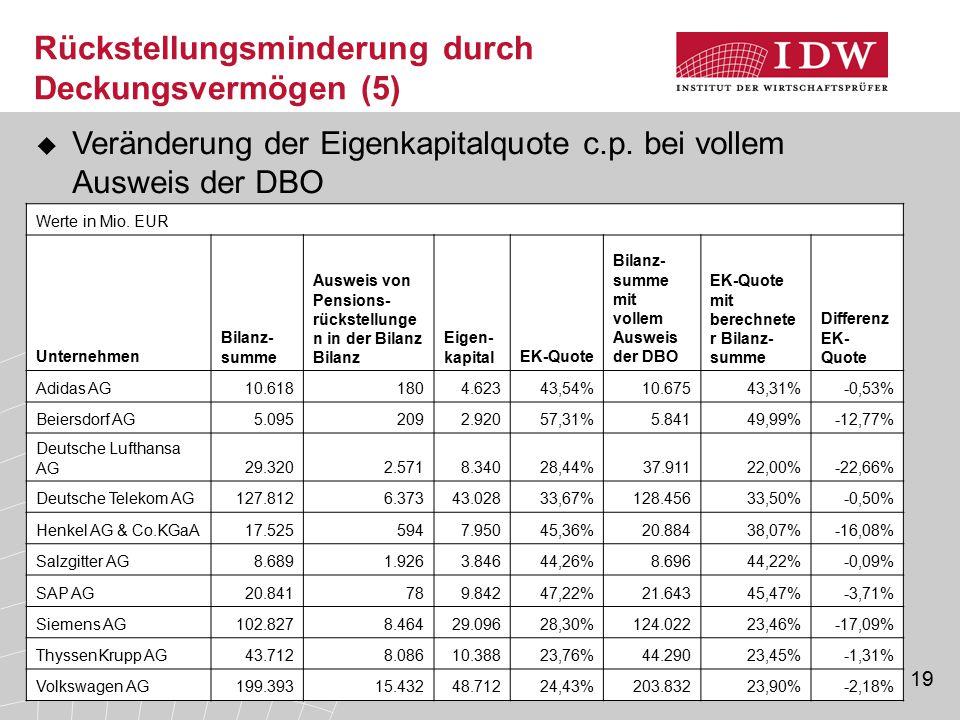 19 Rückstellungsminderung durch Deckungsvermögen (5)  Veränderung der Eigenkapitalquote c.p. bei vollem Ausweis der DBO Werte in Mio. EUR Unternehmen