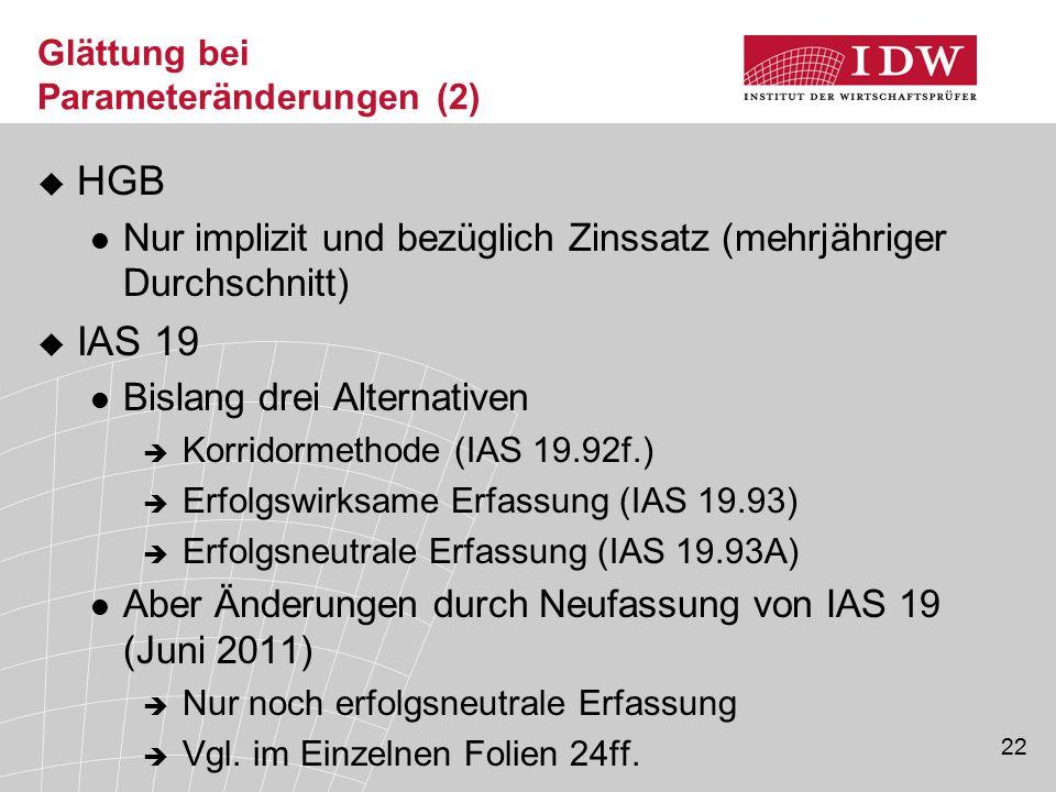 22 Glättung bei Parameteränderungen (2)  HGB Nur implizit und bezüglich Zinssatz (mehrjähriger Durchschnitt)  IAS 19 Bislang drei Alternativen  Kor
