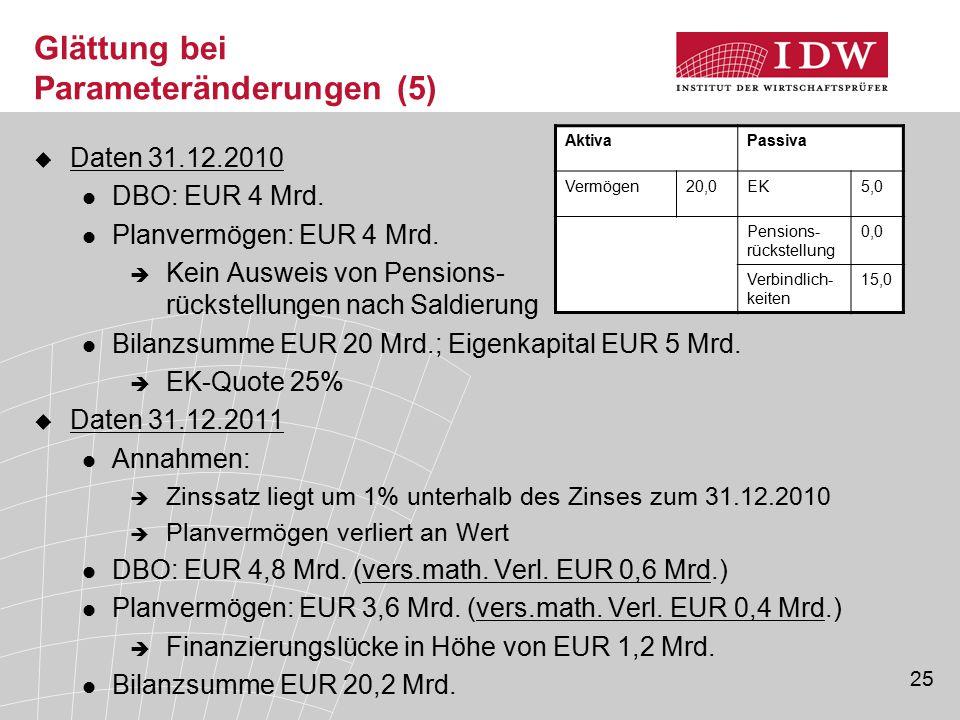 25 Glättung bei Parameteränderungen (5)  Daten 31.12.2010 DBO: EUR 4 Mrd. Planvermögen: EUR 4 Mrd.  Kein Ausweis von Pensions- rückstellungen nach S