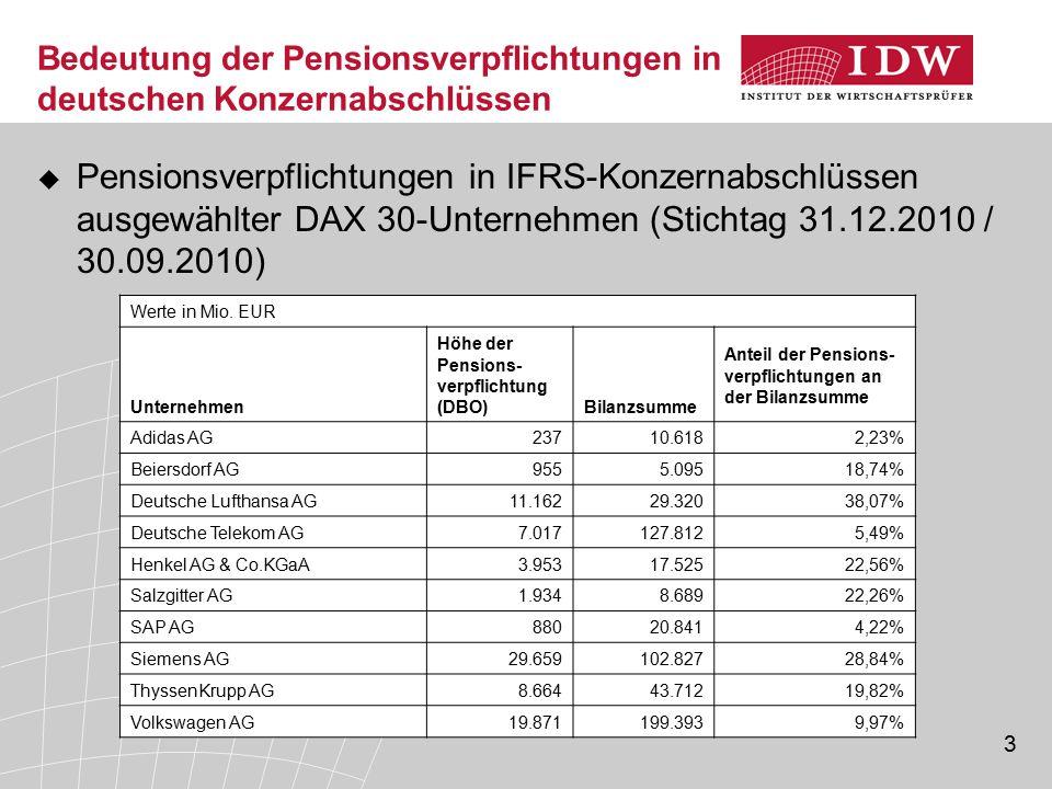 3 Bedeutung der Pensionsverpflichtungen in deutschen Konzernabschlüssen  Pensionsverpflichtungen in IFRS-Konzernabschlüssen ausgewählter DAX 30-Unter