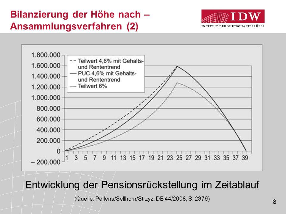 8 Bilanzierung der Höhe nach – Ansammlungsverfahren (2) Entwicklung der Pensionsrückstellung im Zeitablauf (Quelle: Pellens/Sellhorn/Strzyz, DB 44/200