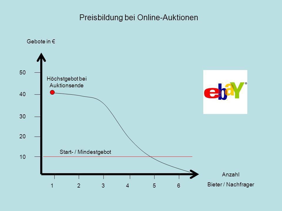 Gebote in € 50 40 30 20 10 Anzahl Bieter / Nachfrager 153246 Start- / Mindestgebot Höchstgebot bei Auktionsende Preisbildung bei Online-Auktionen
