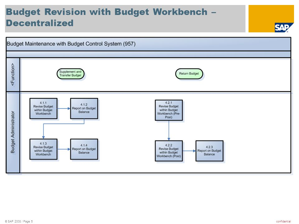 confidential© SAP 2008 / Page 5 Budget Revision with Budget Workbench – Decentralized
