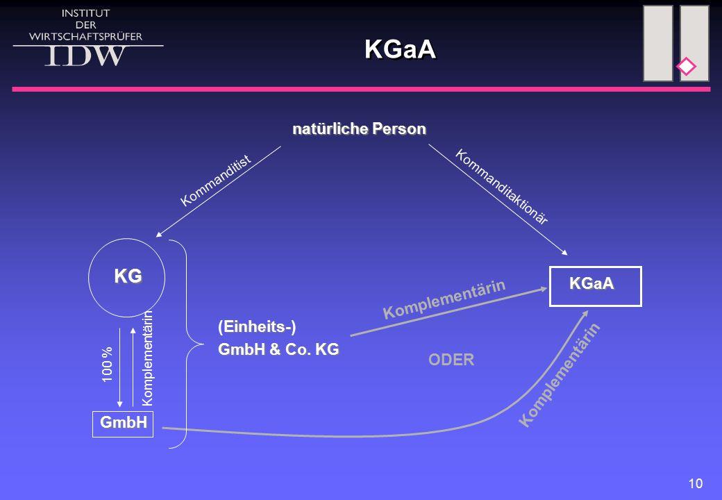 10 KGaA Einheits- (Einheits-) GmbH & Co. KG Komplementärin natürliche Person KGaA Kommanditaktionär Komplementärin ODER KG GmbH Kommanditist Komplemen