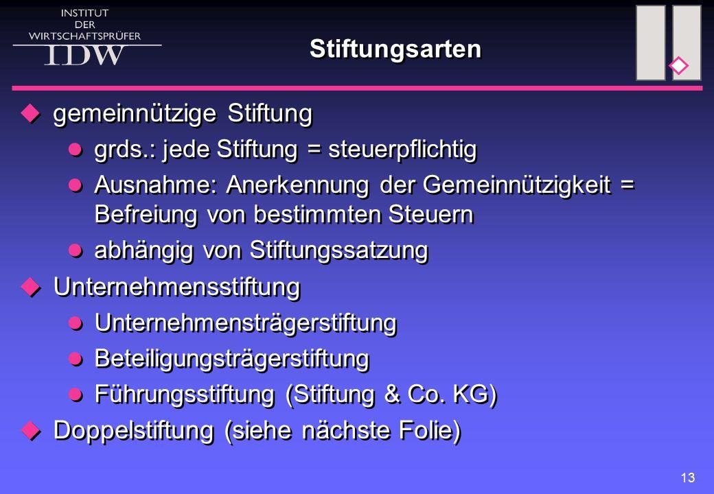 13 Stiftungsarten  gemeinnützige Stiftung grds.: jede Stiftung = steuerpflichtig Ausnahme: Anerkennung der Gemeinnützigkeit = Befreiung von bestimmte