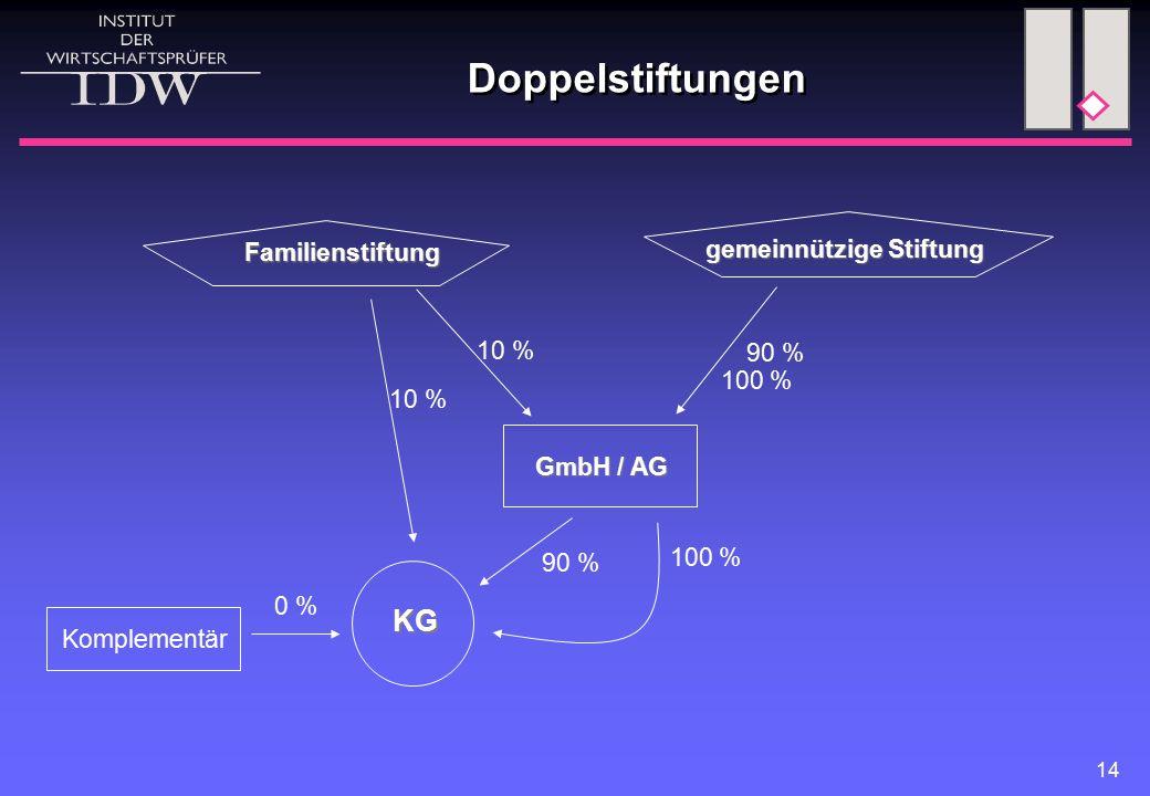 14 Doppelstiftungen gemeinnützige Stiftung Familienstiftung GmbH / AG 10 % 90 % 100 % 10 % Komplementär KG 0 % 100 %