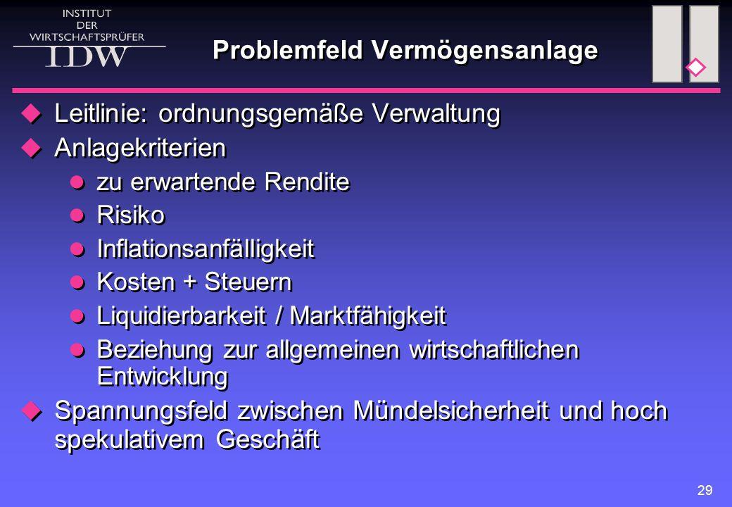 29 Problemfeld Vermögensanlage  Leitlinie: ordnungsgemäße Verwaltung  Anlagekriterien zu erwartende Rendite Risiko Inflationsanfälligkeit Kosten + S