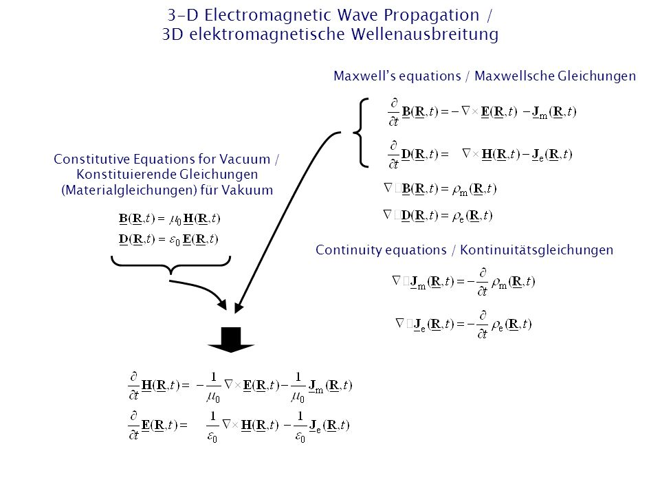 "FD Method – 2-D TM Wave Equation / FD-Methode – 2D-TM-Wellengleichung Explicit 2-D FD algorithm in the time domain of 2nd order in space and time / Expliziter 2D-FD-Algorithmus im Zeitbereich 2ter Ordnung in Raum und Zeit Marching-on-in-time algorithm / ""Marschieren in der Zeit -Algorithmus"
