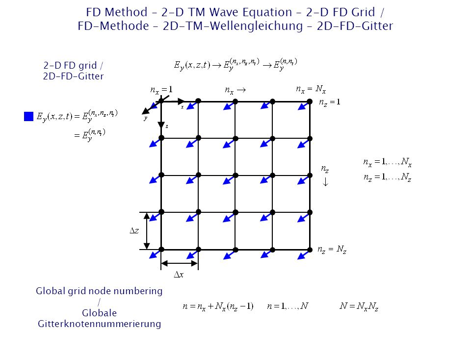 FD Method – 2-D TM Wave Equation – 2-D FD Grid / FD-Methode – 2D-TM-Wellengleichung – 2D-FD-Gitter 2-D FD grid / 2D-FD-Gitter Global grid node numberi