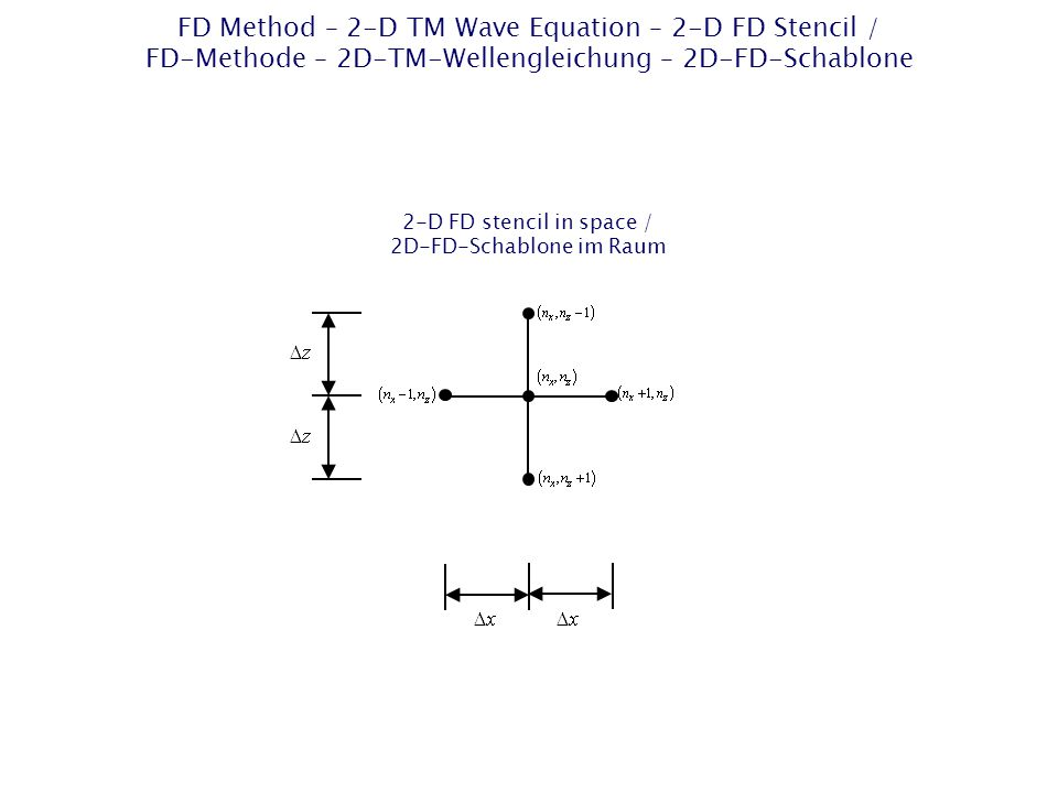 FD Method – 2-D TM Wave Equation – 2-D FD Stencil / FD-Methode – 2D-TM-Wellengleichung – 2D-FD-Schablone 2-D FD stencil in space / 2D-FD-Schablone im Raum