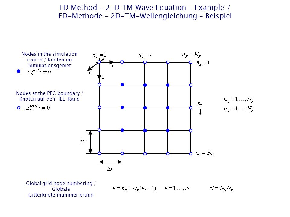 FD Method – 2-D TM Wave Equation – Example / FD-Methode – 2D-TM-Wellengleichung – Beispiel Nodes in the simulation region / Knoten im Simulationsgebiet Global grid node numbering / Globale Gitterknotennummerierung Nodes at the PEC boundary / Knoten auf dem IEL-Rand