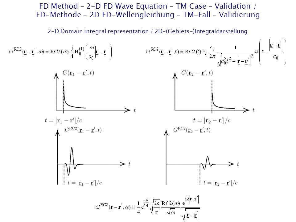 FD Method – 2-D FD Wave Equation – TM Case – Validation / FD-Methode – 2D FD-Wellengleichung – TM-Fall – Validierung 2-D Domain integral representation / 2D-(Gebiets-)Integraldarstellung