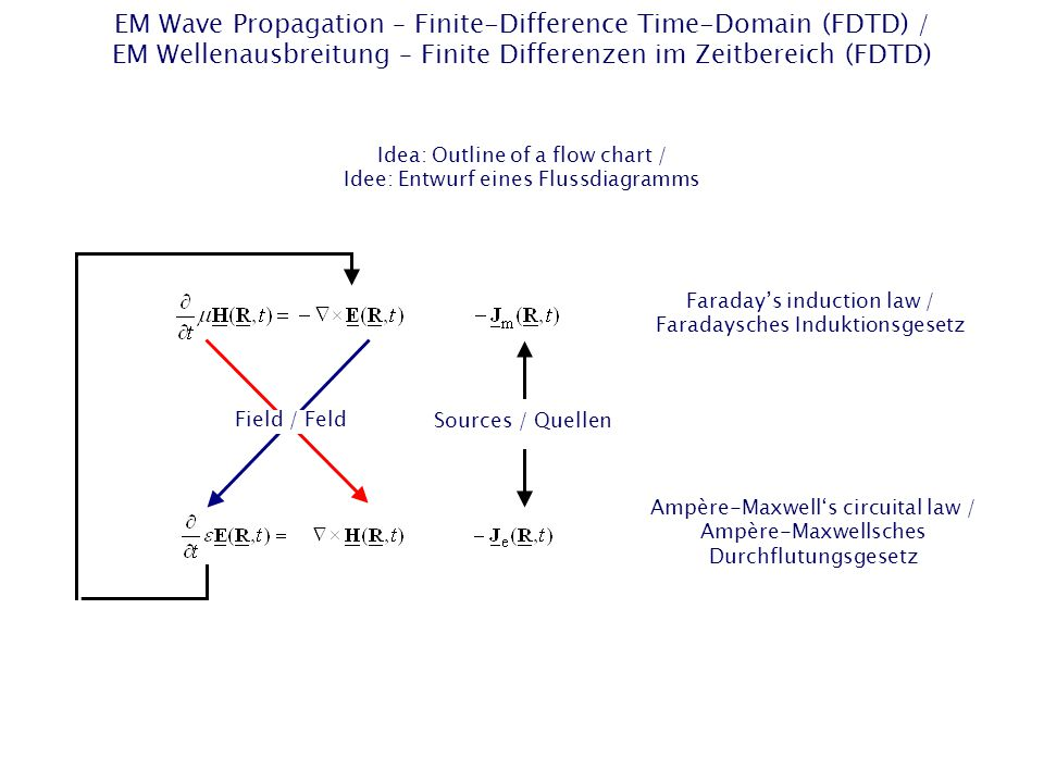 EM Wave Propagation – Finite-Difference Time-Domain (FDTD) / EM Wellenausbreitung – Finite Differenzen im Zeitbereich (FDTD) Idea: Outline of a flow chart / Idee: Entwurf eines Flussdiagramms Field / Feld Sources / Quellen Faraday's induction law / Faradaysches Induktionsgesetz Ampère-Maxwell's circuital law / Ampère-Maxwellsches Durchflutungsgesetz