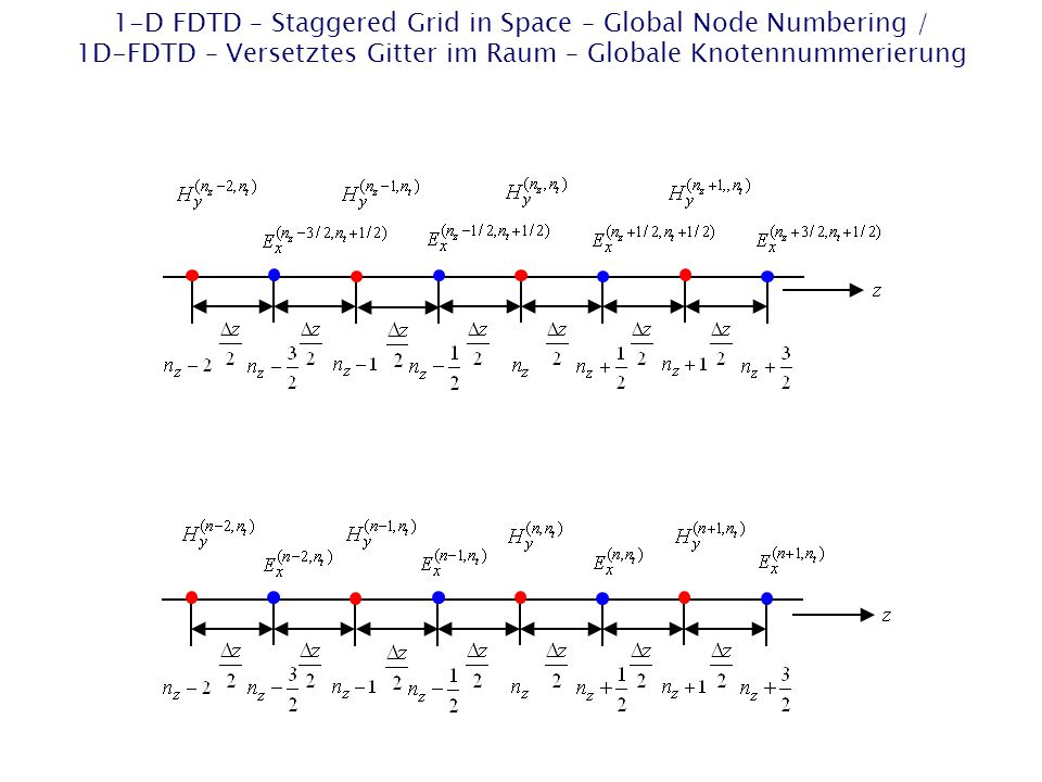 1-D FDTD – Staggered Grid in Space – Global Node Numbering / 1D-FDTD – Versetztes Gitter im Raum – Globale Knotennummerierung