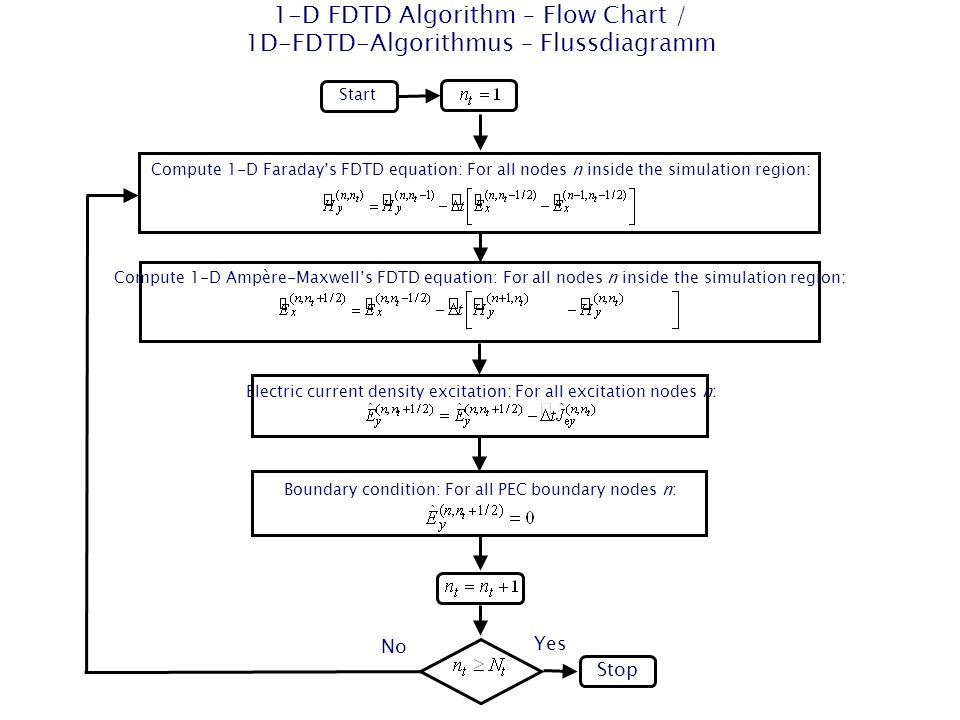 1-D FDTD Algorithm – Flow Chart / 1D-FDTD-Algorithmus – Flussdiagramm Start Stop Compute 1-D Faraday's FDTD equation: For all nodes n inside the simul
