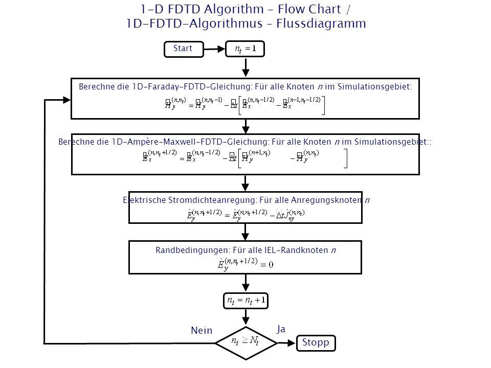 1-D FDTD Algorithm – Flow Chart / 1D-FDTD-Algorithmus – Flussdiagramm Start Stopp Berechne die 1D-Faraday-FDTD-Gleichung: Für alle Knoten n im Simulationsgebiet: Elektrische Stromdichteanregung: Für alle Anregungsknoten n Nein Ja Randbedingungen: Für alle IEL-Randknoten n Berechne die 1D-Ampère-Maxwell-FDTD-Gleichung: Für alle Knoten n im Simulationsgebiet::