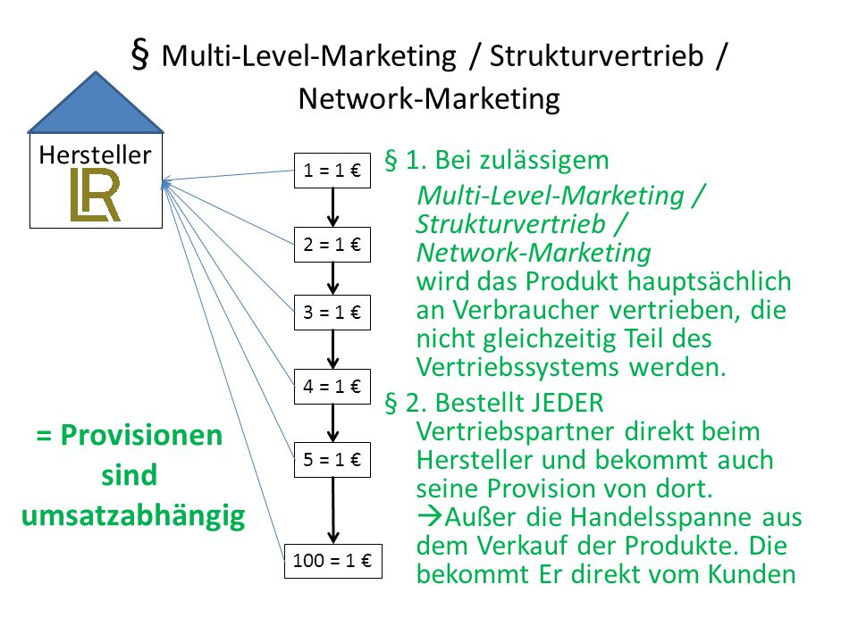 § Multi-Level-Marketing / Strukturvertrieb / Network-Marketing § 1. Bei zulässigem Multi-Level-Marketing / Strukturvertrieb / Network-Marketing wird d