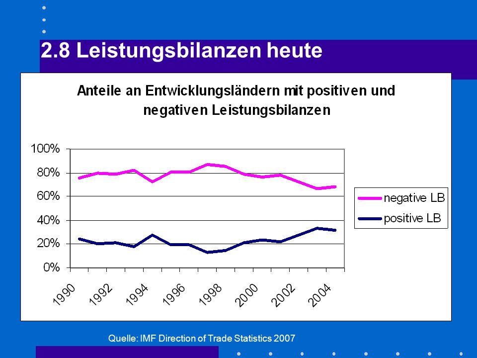 2.8 Leistungsbilanzen heute Quelle: IMF Direction of Trade Statistics 2007