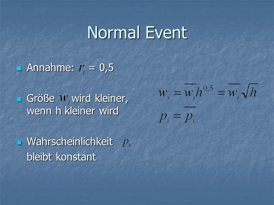 Normal Event Annahme: = 0,5 Annahme: = 0,5 Größe wird kleiner, wenn h kleiner wird Größe wird kleiner, wenn h kleiner wird Wahrscheinlichkeit Wahrscheinlichkeit bleibt konstant bleibt konstant
