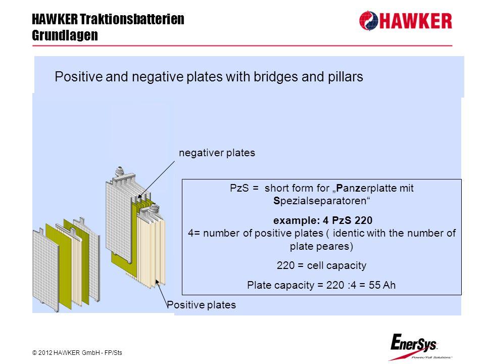 "HAWKER Traktionsbatterien Grundlagen © 2012 HAWKER GmbH - FP/Sts FP/Roland Geile Positive plates negativer plates PzS = short form for ""Panzerplatte m"