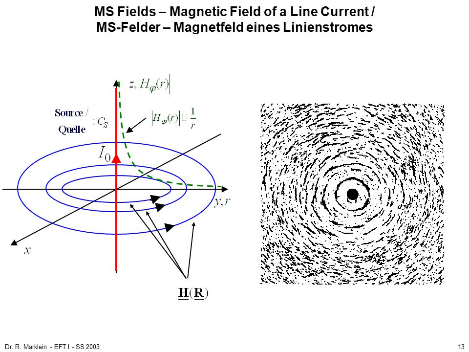Dr. R. Marklein - EFT I - SS 200313 MS Fields – Magnetic Field of a Line Current / MS-Felder – Magnetfeld eines Linienstromes