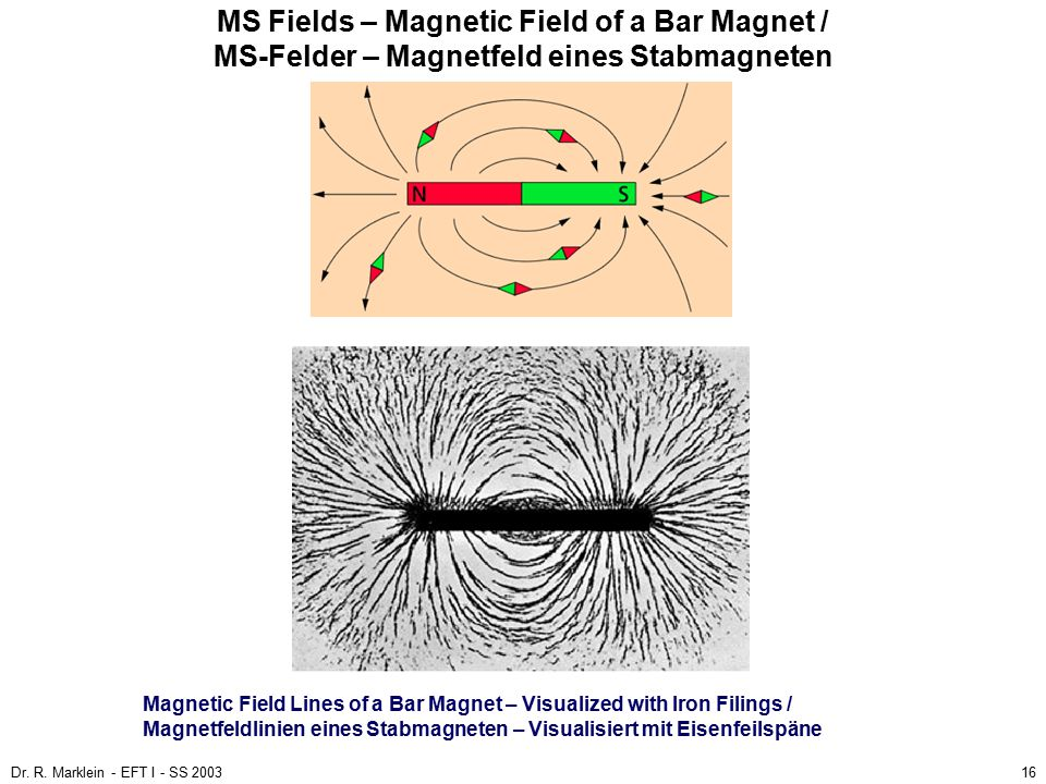 Dr. R. Marklein - EFT I - SS 200316 MS Fields – Magnetic Field of a Bar Magnet / MS-Felder – Magnetfeld eines Stabmagneten Magnetic Field Lines of a B