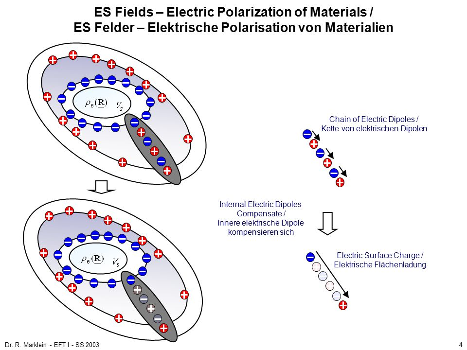 Dr. R. Marklein - EFT I - SS 20034 ES Fields – Electric Polarization of Materials / ES Felder – Elektrische Polarisation von Materialien Chain of Elec