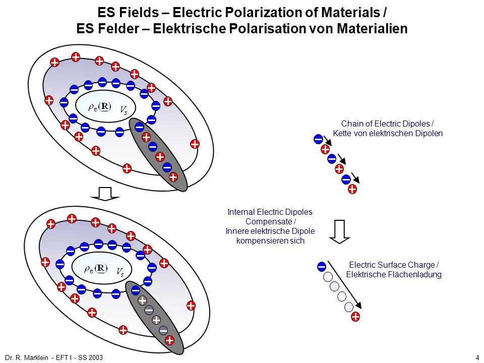 Dr. R. Marklein - EFT I - SS 200335 End of the 10th Lecture / Ende der 10. Vorlesung
